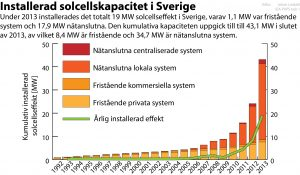 Installerad solcellskapacitet 2013